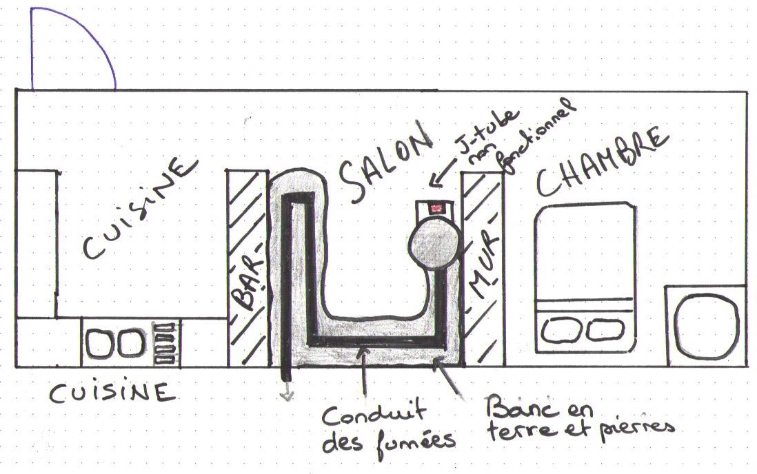 Configuration initiale de la maison
